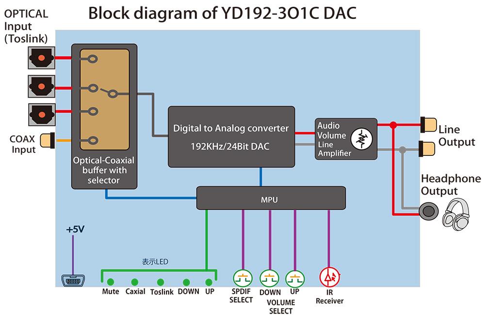 AL192-3O1C DAC