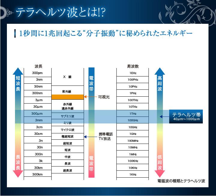 テラヘルツ化粧水(天然豆乳)テラヘルツ波照射した肌年齢化粧品