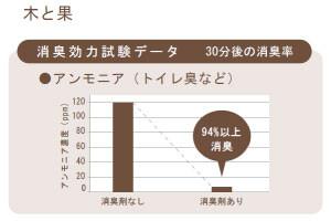 木と果 [kitoca] リードディフューザー 90ml