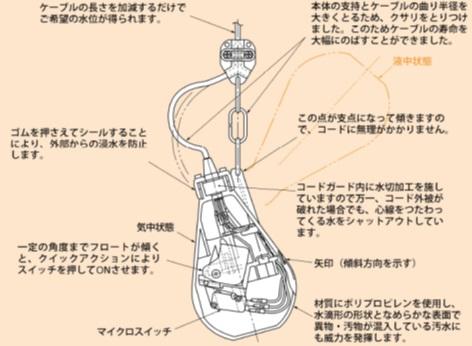 新明和工業 LC12 13m 液面制御フロートスイッチ レベルレギュレータ