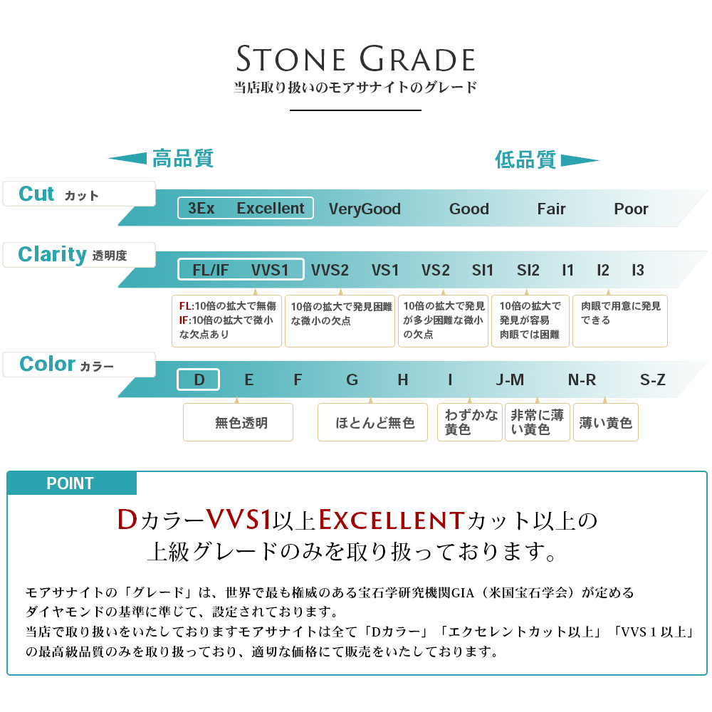 《5個セット》【 0.3カラット Dカラー IF/FL Excellent 相当 】モアッサナイト モアサナイト 裸石 ルース