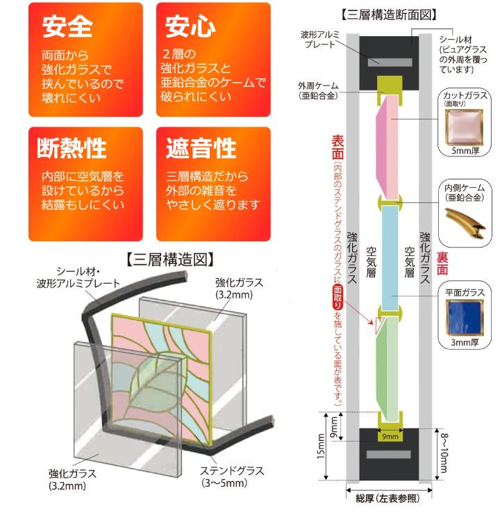ステンドグラス (SH-E15) 300×300×18mm デザイン クリア ピュアグラス (約3kg) ※代引不可