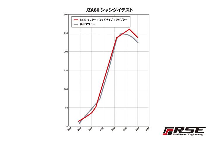 R.S.E フルチタンミッドパイプ  トヨタ JZA80 2JZ-GTE  RB6110-TY03A