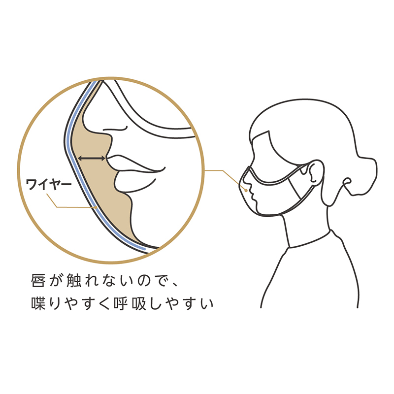 【ネコポス発送】「笑顔のマスク」SMLE Mサイズ1枚のみ購入可(他の商品との同時購入不可)