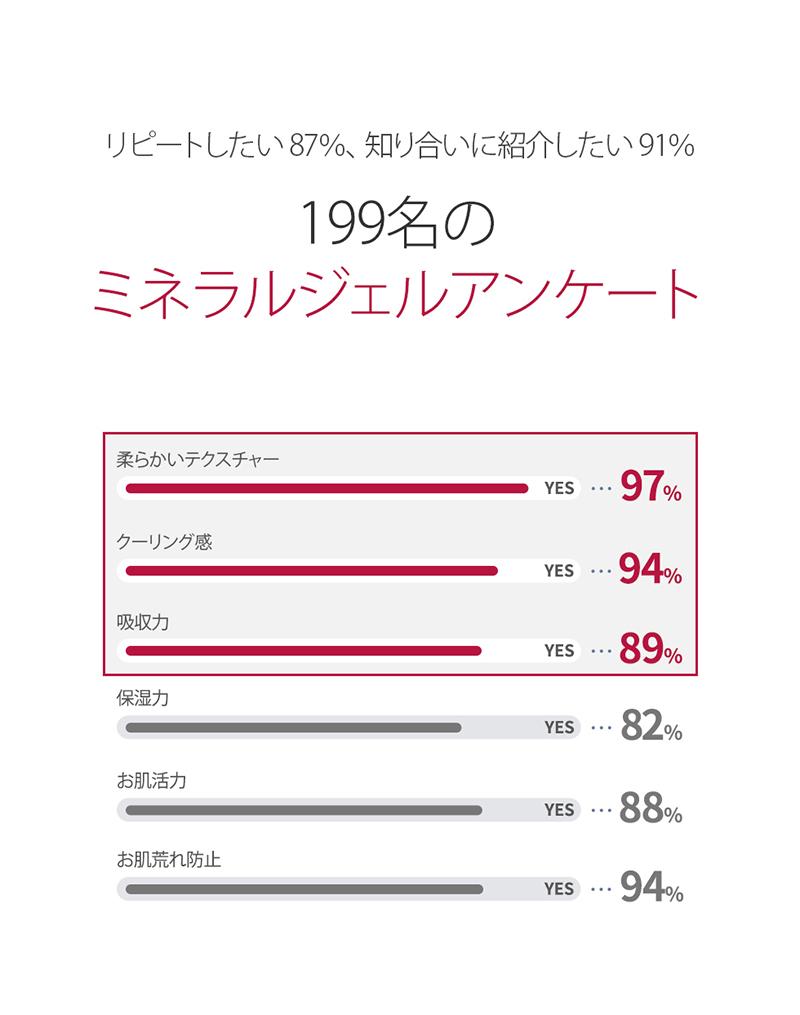 エルツティン ミネラルジェル 【会員さま25%off】