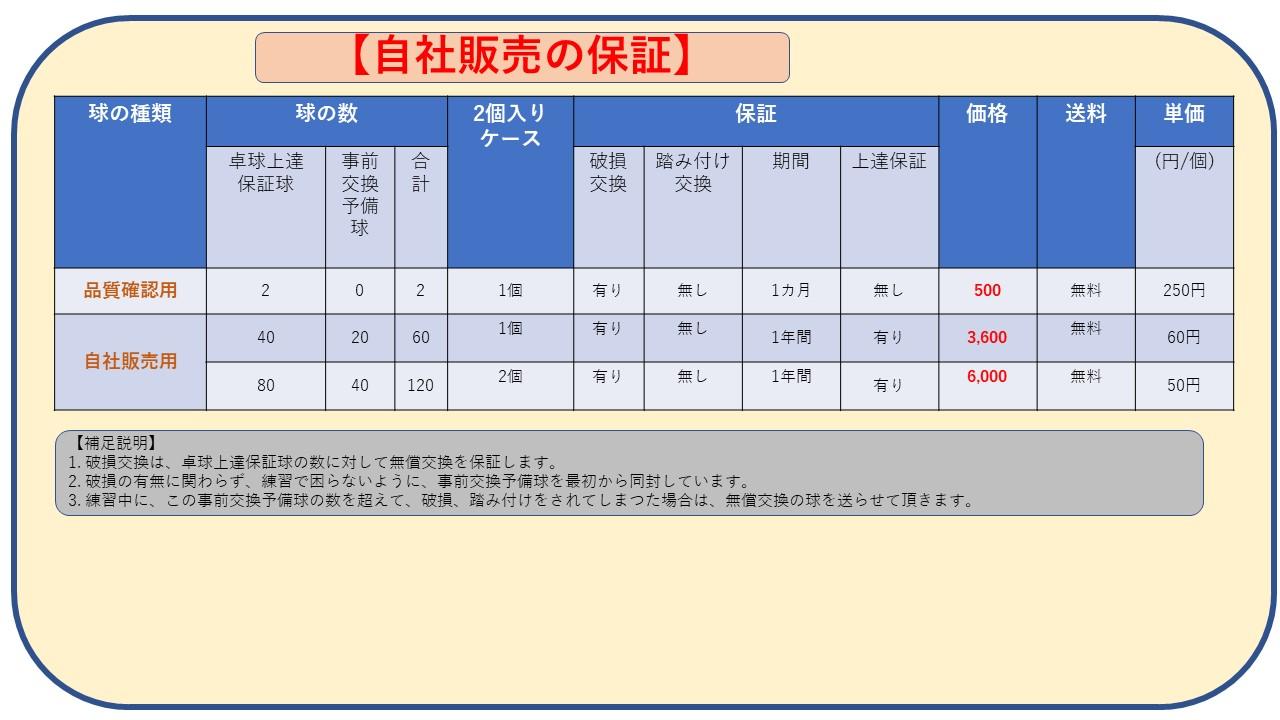 卓球練習応援球 「百万回」 高品質、廉価球 (60個入り)