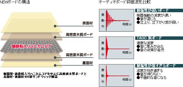 TAOC  CSR-3S-L(2015年1月下旬 新発売)