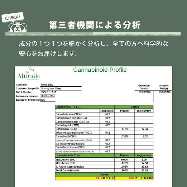 Hemp BABY CBDグミ  1粒CBD25mg + CBN5mg/合計CBD125mg + CBN25mg 5個入り|CBN追加配合 高濃度 アイソレート