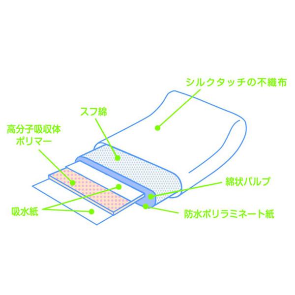 dacco お産用パッド Sweet 【各種】