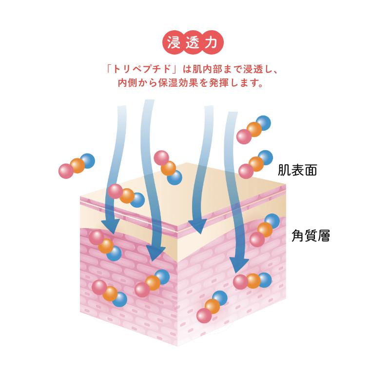 コラーゲントリペプチド・ボム GlyXY / スティックタイプ (1g×30本入り)