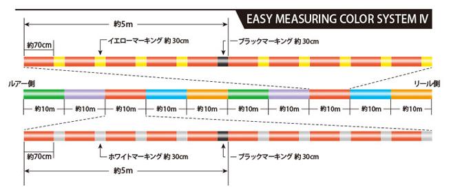 SUNLINE : サンライン<br>PEジガー ULT 4本組 0.6号 600m<br>PE JIGGER ULT 10lb(直強力4.5kg)<br>ジギング スローピッチジャーク 中深海