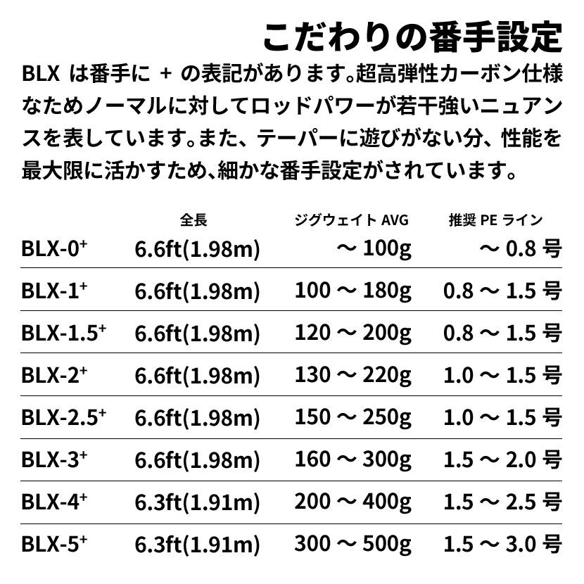プロパゲート ビーエルエックス#2.5 BLX-2.5+【同梱不可】ビート beat PROPAGATE BLX 6.6ft 2.01m ジギングロッド さお