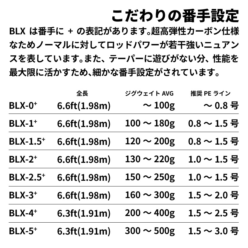 プロパゲート ビーエルエックス#4 BLX-4+【同梱不可】ビート beat PROPAGATE BLX 6.3ft 1.92m ジギングロッド さお