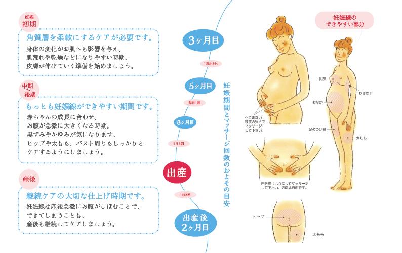妊娠線予防クリーム(ポウドボーテ)