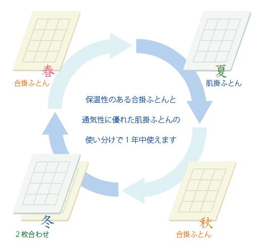 【高機能・洗える】プリエール ソレイユ ベビー布団(10点セット)