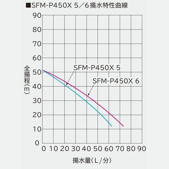 日立 SFM-P450X5 深井戸用自動水中ポンプ  (50hz用・単相100V用・出力450W)