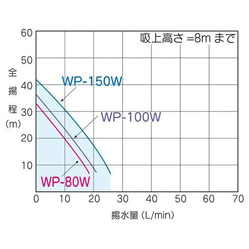 テラル WP-155T-1 浅井戸用ポンプ (150W/単相100V/50Hz) (TERAL KEGONシリーズ・旧三菱)