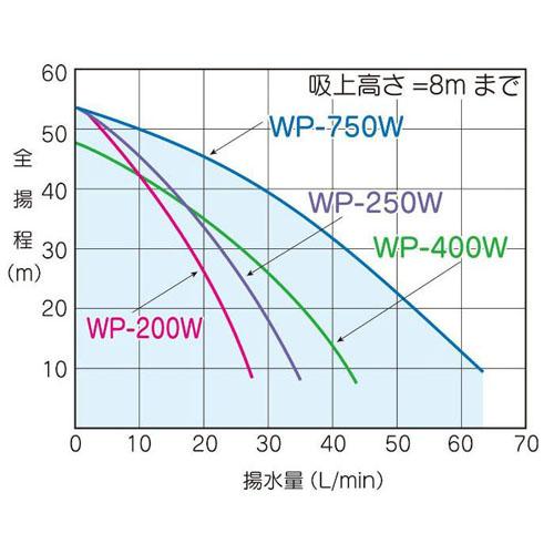 テラル WP-3406T-1 浅井戸用ポンプ (400W/三相200V/60Hz) (TERAL KEGONシリーズ・旧三菱)