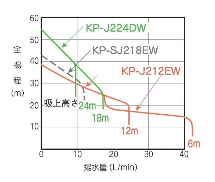 テラル KP-255T 浅深兼用ポンプ ジェット別売 (250W/単相100V/50Hz) (TERAL KEGONシリーズ・旧三菱)