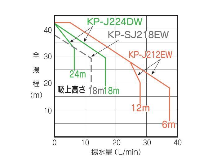 テラル JP-V250S 深井戸用ジェットポンプ ジェット別売 (250W/単相100V/50/60Hz) (TERAL KEGONシリーズ・旧三菱)