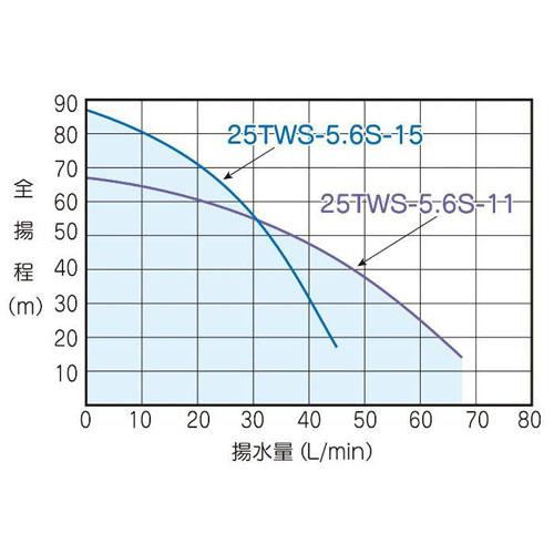テラル 25TWS-5.6S-11 深井戸用水中ポンプ (600W/単相100V/50Hz) (TERAL KEGONシリーズ・旧三菱)
