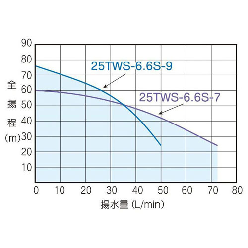 テラル 25TWS-6.6S-9 深井戸用水中ポンプ (600W/単相100V/60Hz) (TERAL KEGONシリーズ・旧三菱)