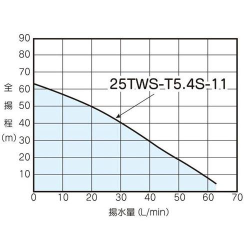テラル 25TWS-T5.4S-11 深井戸用水中ポンプ (400W/単相100V/50Hz) (TERAL KEGONシリーズ・旧三菱)