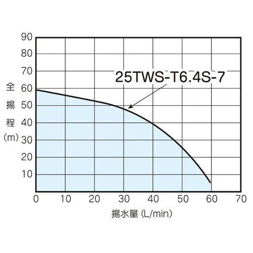 テラル 25TWS-T6.4S-7 深井戸用水中ポンプ (400W/単相100V/60Hz) (TERAL KEGONシリーズ・旧三菱)