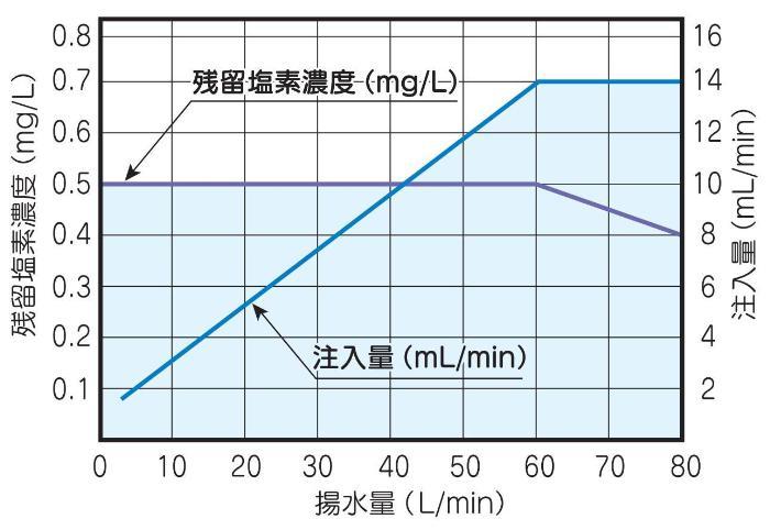 テラル MK-130W 除菌器(単相100V)