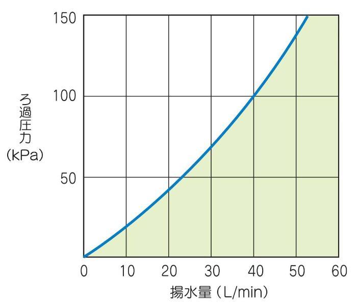 テラル ME-25W 井戸浄水器