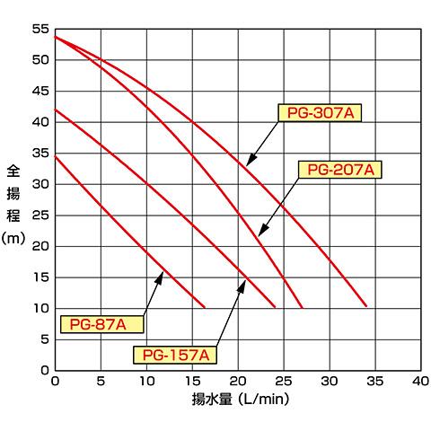 テラル PG-307A-6 浅井戸ポンプ [60hz][単相100V][出力300W] (Nシリーズ・旧ナショナル)