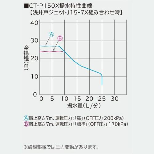 日立 CT-P150X 浅深両用自動ポンプ(ジェット別売)  (50hz/60hz共用・単相100V・出力150W )