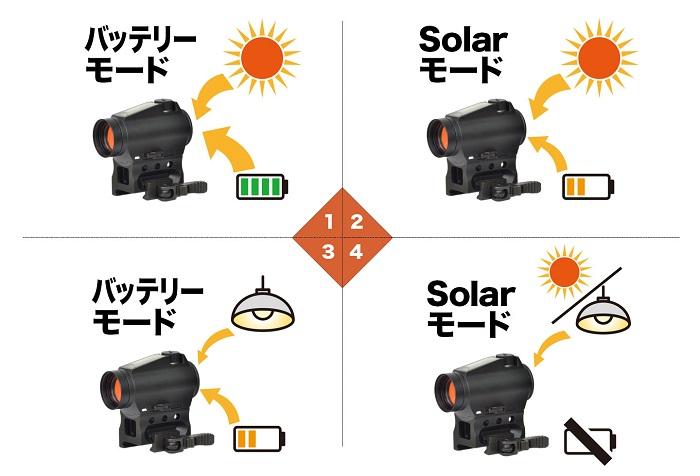 ノーベルアームズ シュアヒット T2 ソーラー SURE HIT T2 SOLAR ドットサイト・ダットサイト