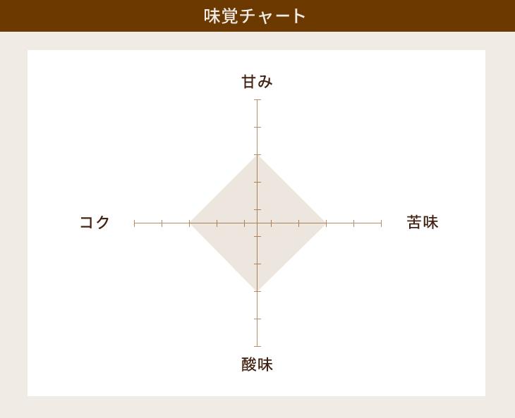 喫茶店ブレンド(粉)150g
