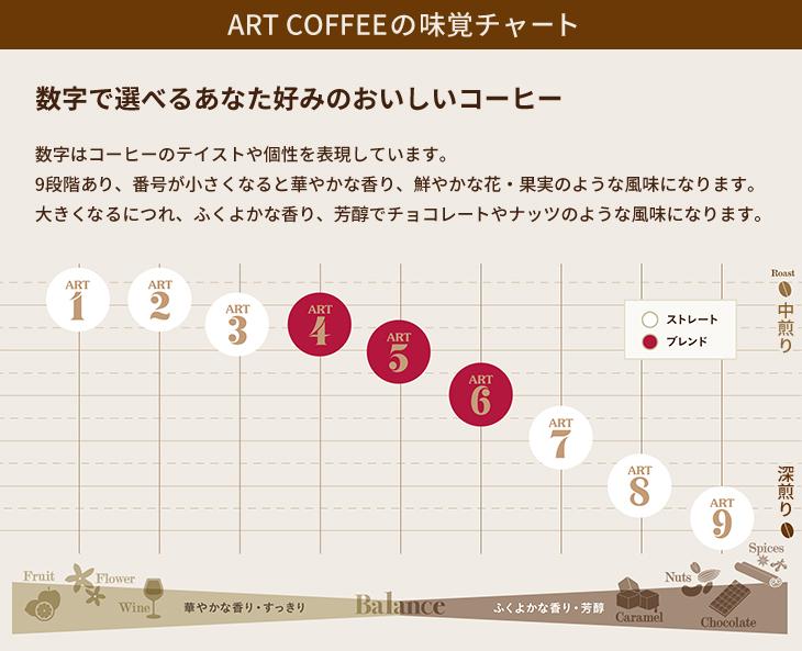 ART4 エチオピアブレンド ARTスタンダードシリーズ (粉)150g