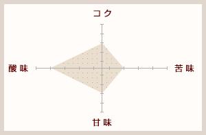 エメラルドマウンテンブレンド(粉)200g