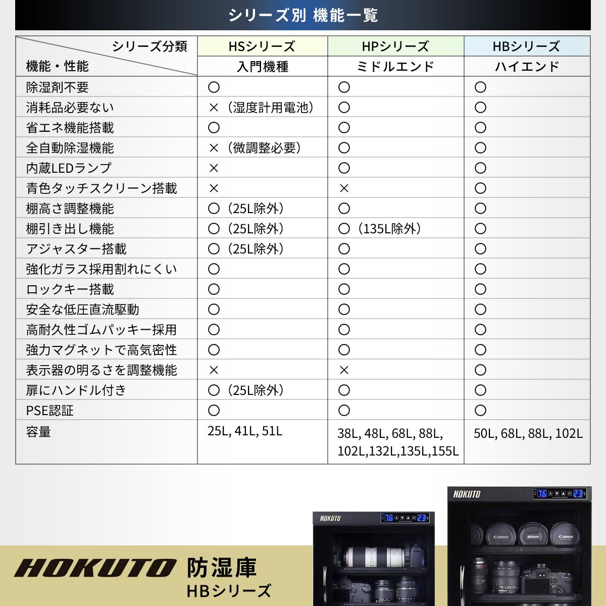 HOKUTO防湿庫・ドライボックス HPシリーズ155L 5年保証送料無料 全自動除湿機能 省エネ機能搭載 スタイリッシュ カメラやレンズのカビ対策楽々、静音、無振動カメラ保管庫 デシケーター カメラカビ対策 除湿庫 レンズカビ対策 ドライキャビネット 5年保証