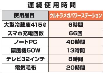 S9-10ウルトラメガパワーステーション+100Wソーラーパネルセット