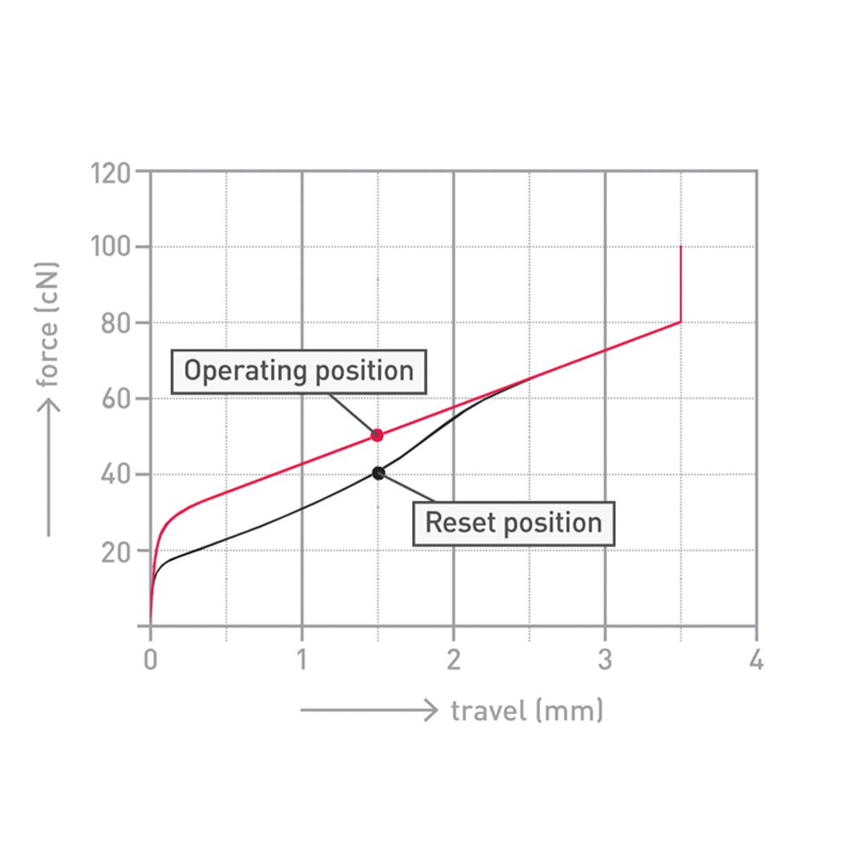 【半透明クリア】Qanba Gravity(グラビティ)メカニカルスイッチ アーケード ボタン 30mm(ネジ式)