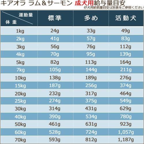キアオラ(Kia Ora) ドッグフード [ラム&サーモン/2.7kg]