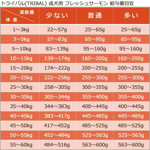 トライバル(TRIBAL)  [フレッシュサーモン/2.5kg]
