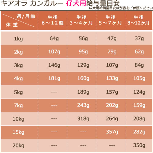 キアオラ(Kia Ora) ドッグフード [カンガルー/800g]