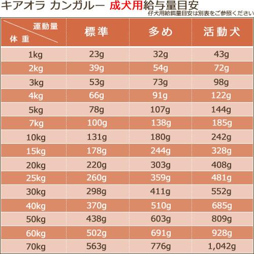 キアオラ(Kia Ora) ドッグフード [カンガルー/9.5kg]