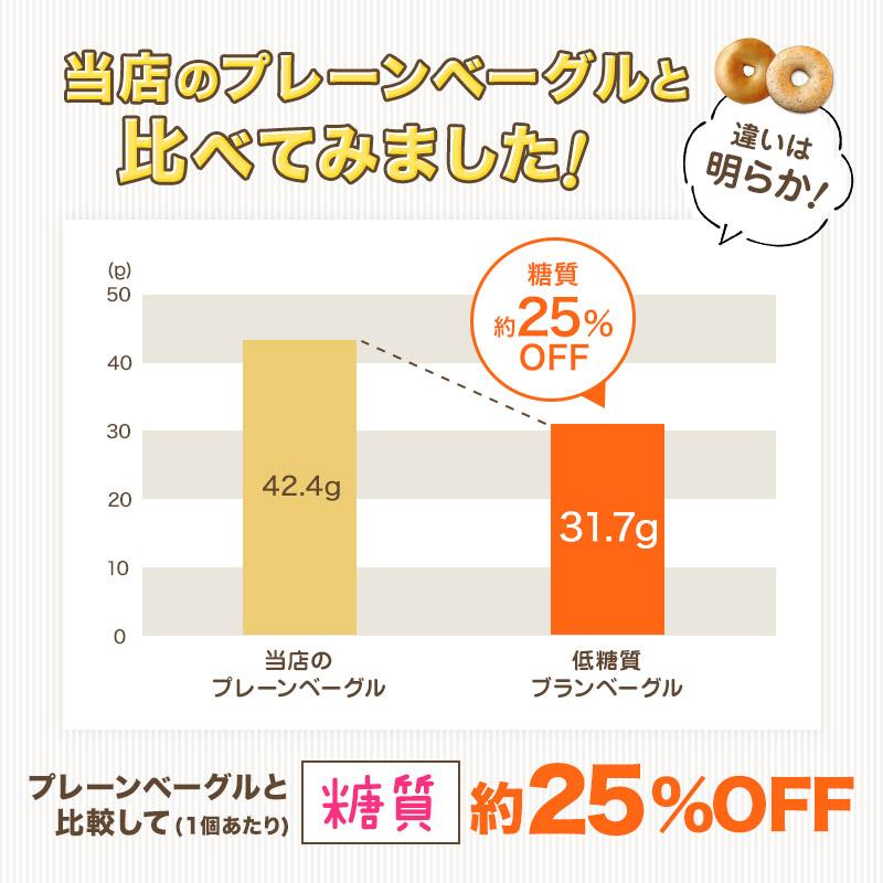 ≪7月4日〜販売開始≫【限定】低糖質ブランベーグル 単品