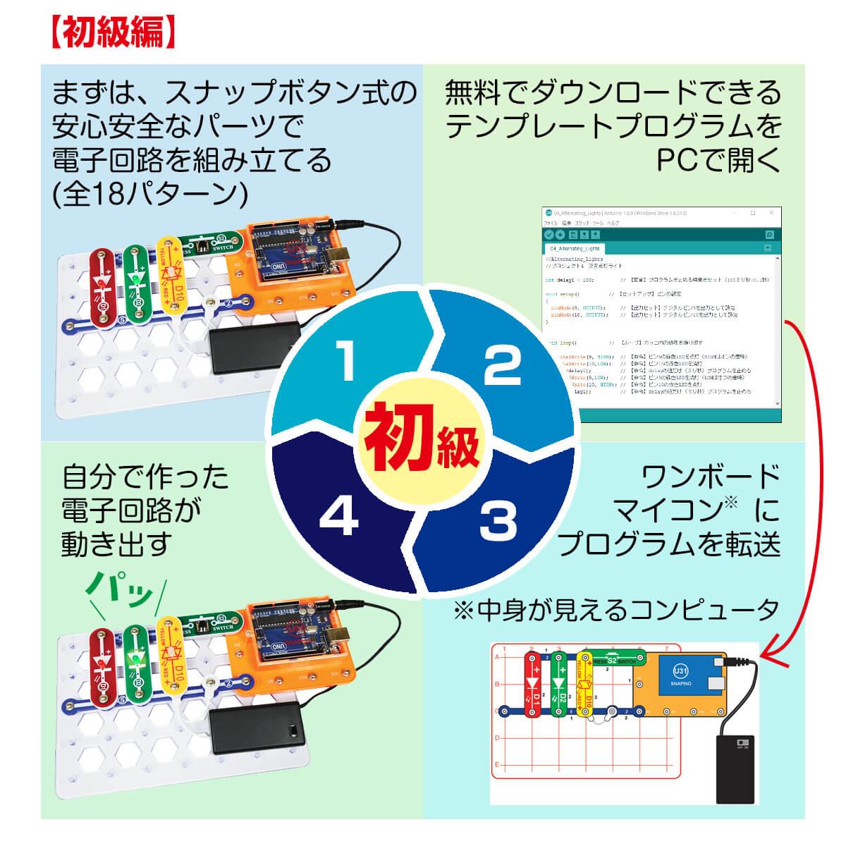 正規品 電脳プログラミング ビギナー プログラム教育必修化 自分で作った電子回路をプログラム Arduinoで動かすAI時代の知育玩具 STEM 子供 おもちゃ