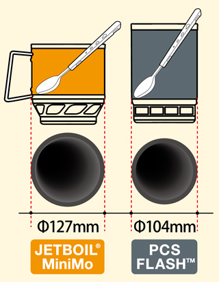 2010 ジェットボイル JETBOIL MiniMo(ミニモ) ( 品番 #1824381 )