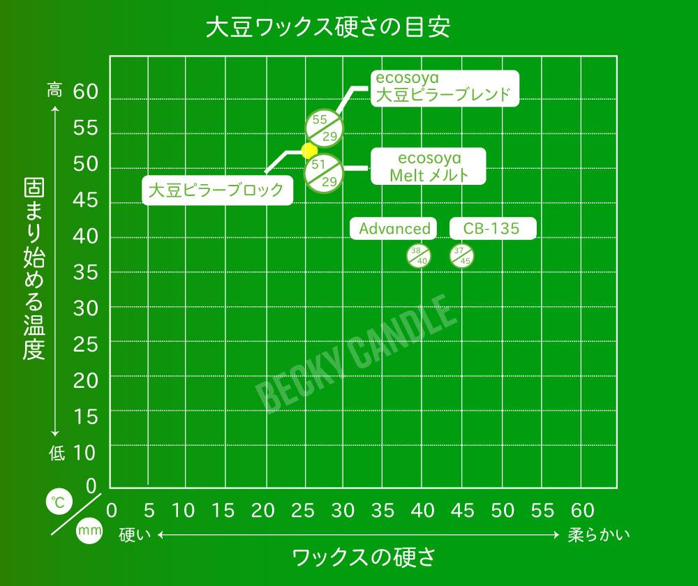 【EcoSoya】  大豆ワックスCB-135 グラスキャンドル用 1kg