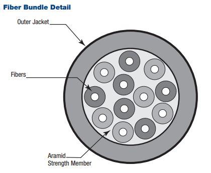BELDEN 4XOM3-SCSC-** 4芯マルチモード・タクティカルファイバー(リールなし)