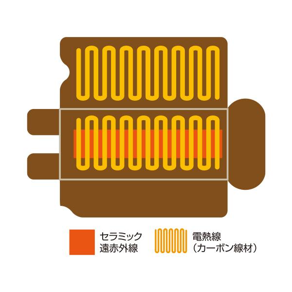 遠赤外線ヒートマット セラミック 3枚セパレートタイプ CML605SS