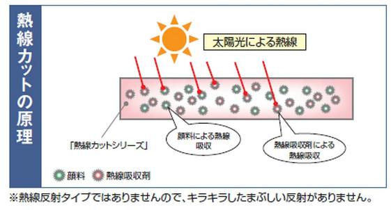 1.5mm厚 Y500(2山) クリアスモーク 耐候熱線カットグレード タキロンシーアイ ポリカ折板 150cm〜1,200cm